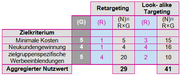 Scoring-Modell der Targeting-Methoden