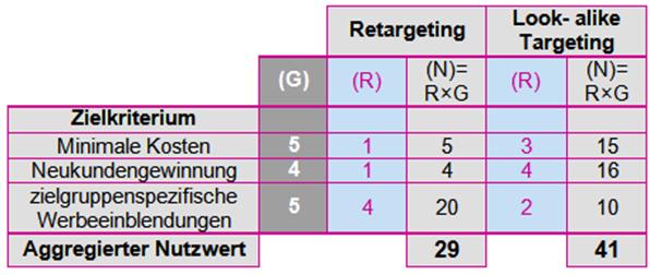 Scoring-Modell der Targeting-Methoden