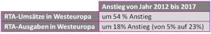 Umsätze und Ausgaben im RTB in Westeuropa von 2012-2017