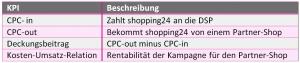 KPIs von shopping24
