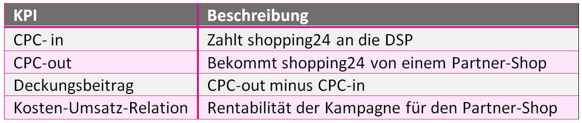 Key Performance Indicators von shopping24