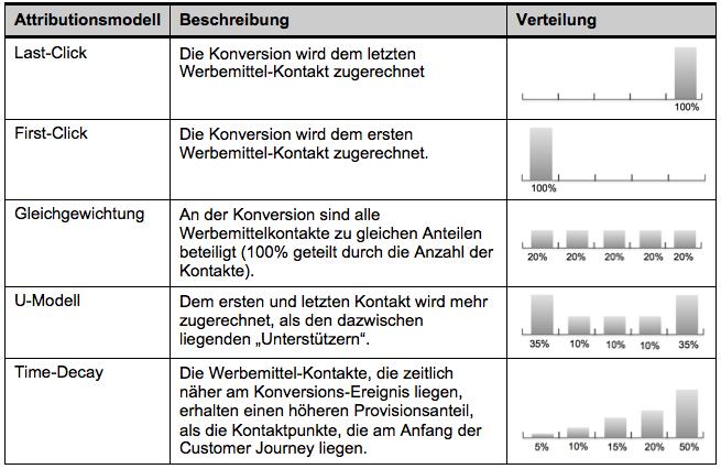 Statische Attributionsmodelle