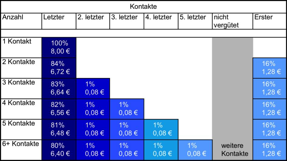 Vergütungsschema für Neukundenbestellungen bei DocMorris