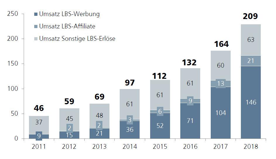Umsatzprognose des deutschen LBS-Marktes (2011-2018) in Mio. €