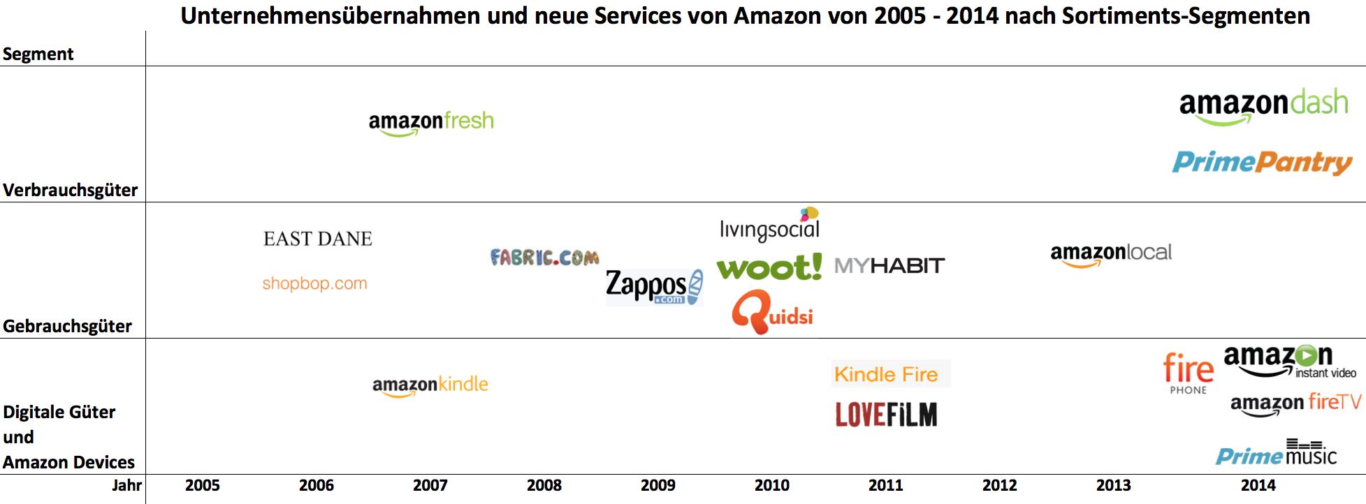 Übernahmen und neue Services von Amazon 2005 bis 2014