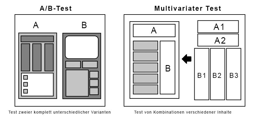 Vergleich von A/B-Test und Multivariatem Test