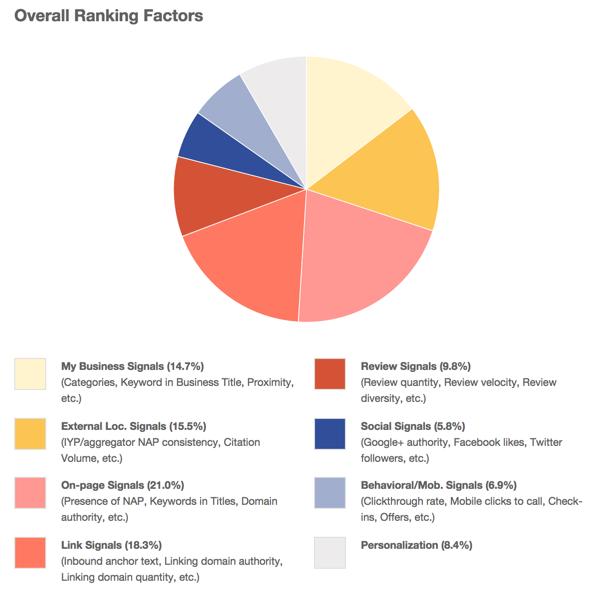Abb. 2  - Rankingfaktoren im Local SEO laut einer Umfrage [8]