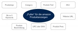 Produktinformationen