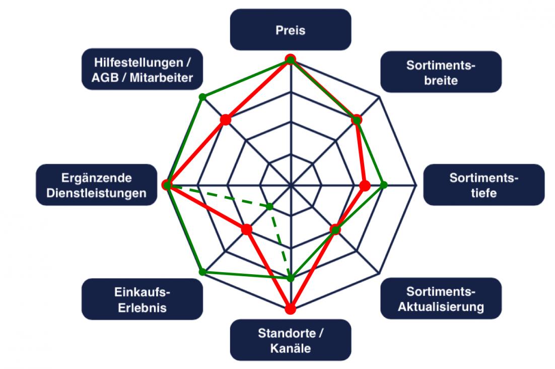 Übersicht der Differenzierungsfaktoren von Roller