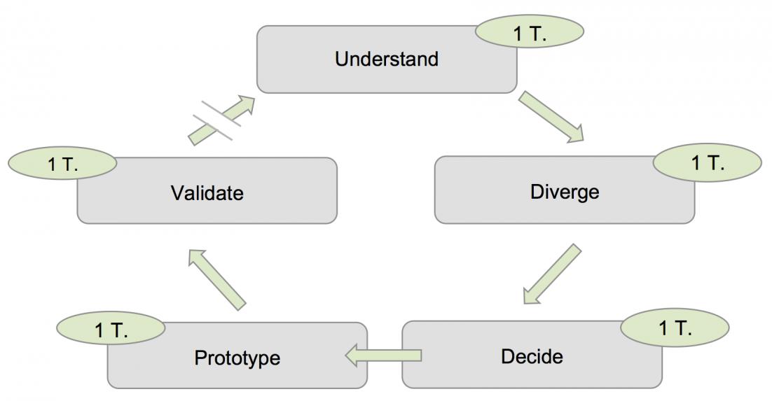 Product_Design_Sprint_Phasen