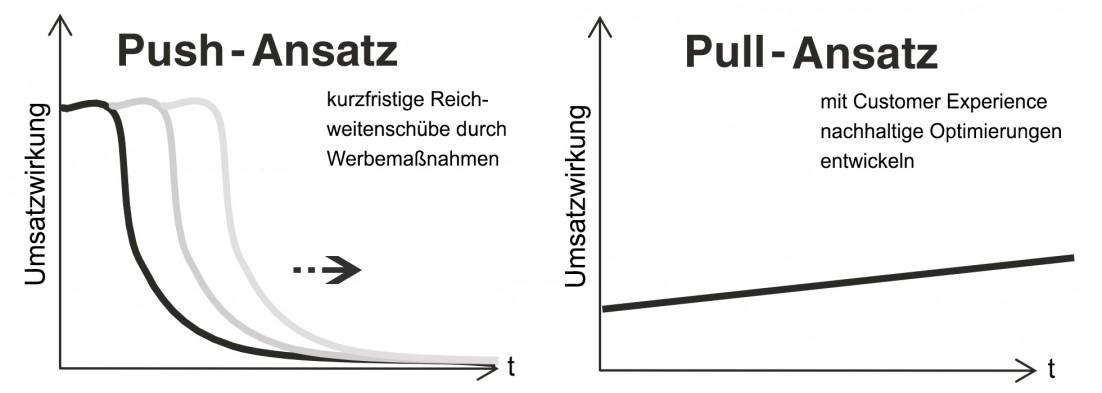 Unterschiede zw. Push- und Pull-Ansatz in Bezug auf die Umsatzwirkung und der Zeit. Eigene Darstellung. In Anlehnung an [6]