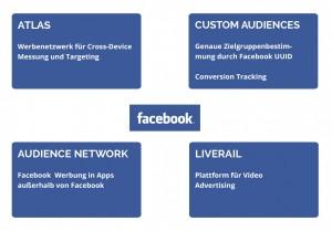 Facebook Werbenetzwerk Übersicht