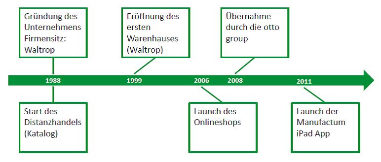 Manufactum Zeitstrahl (1988 - heute).