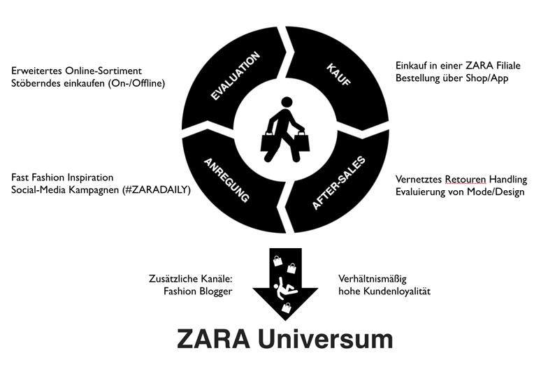 ZARA Customer Buying Cycle