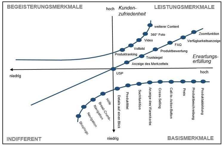 Einordnung der Produktdetailelemente im Kano-Modell