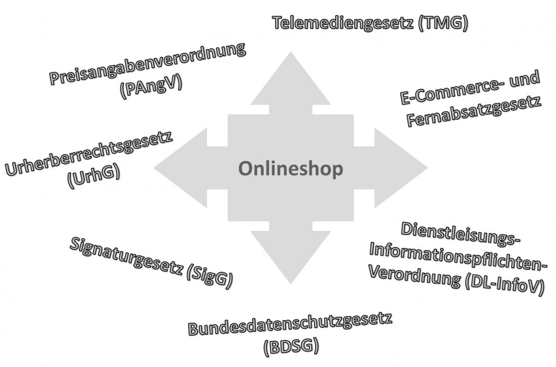 Spezielle Anforderungen an einen Onlineshop (Eigene Darstellung)