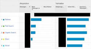 Webanalyse Tool Google Analytics - Trafficquellen Auszug
