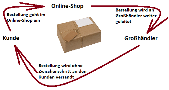 Dropshipping Akteure