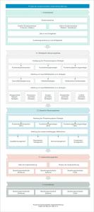 Porzess der Kundenorientierten Unternehmensführung