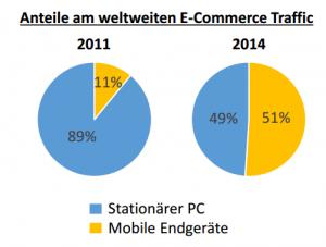 Anteile am weltweiten E-Commerce Traffic