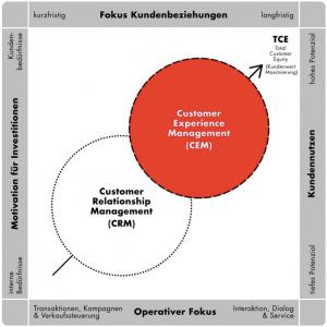 Abbildung 1: Abgrenzung CRM und CEM (Bildquelle: Kundenserviceblog.com)