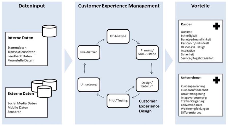 Abbildung 2: Iterativer Kreislauf des Customer Experience Managements und –Designs (Eigene Darstellung)