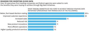 Abbildung 4: Gründe für ein Investment in Big Data  (Bildquelle: Barth, Paul / Bean, Randy: Maximum, 2013)