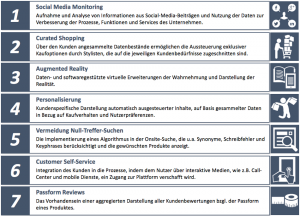 Abbildung 5: Spezielle Analytics Anwendungen zur Optimierung der Customer Experience  (Eigene Darstellung)