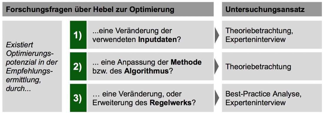 Analyseansatz zur Optimierung der Empfehlungsermittlung