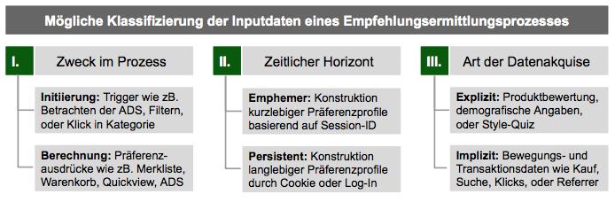 Dimensionen der Inputdaten zur Empfehlungsermittlung