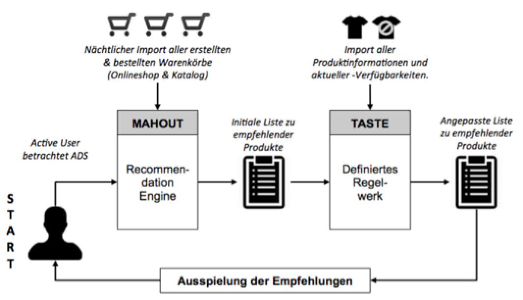 Beispiel Prozess der Empfehlungsermittlung