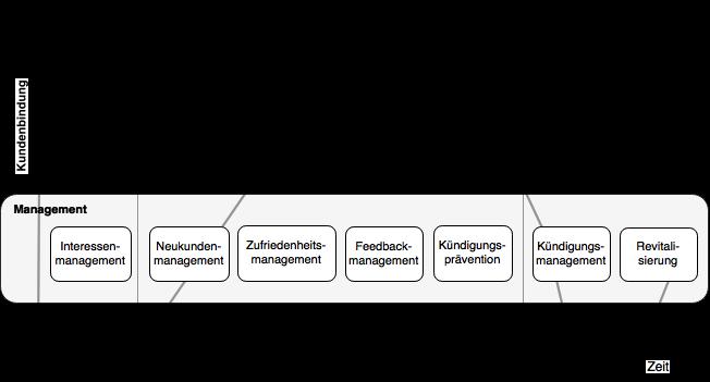 Aufgaben des CRM anhand Kunden-Lebenszyklus