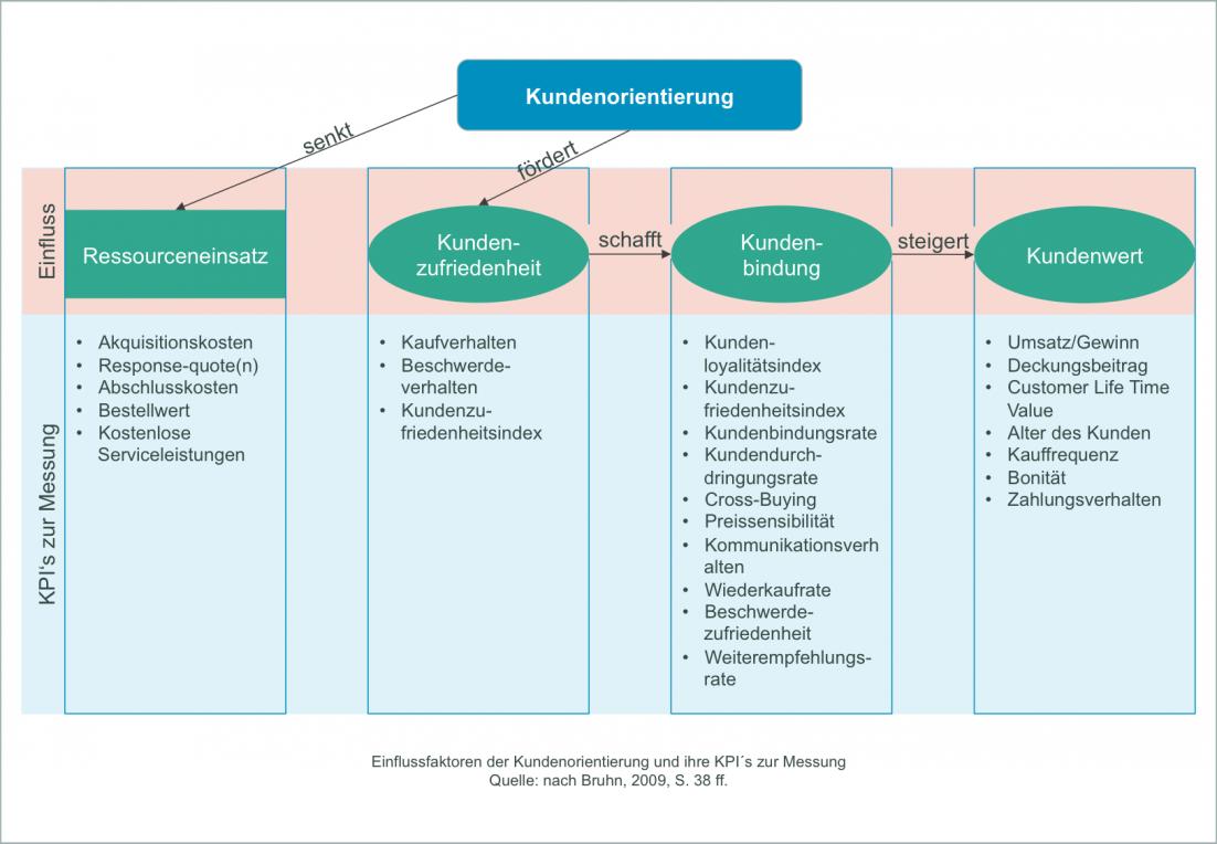 Einflussfaktoren der Kundenorientierung und ihre KPI´s zur Messung