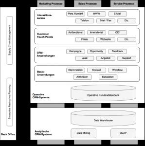 Komponenten im CRM