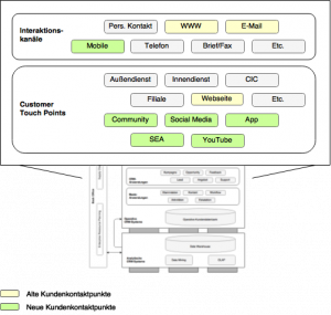 Komponenten im E-CRM