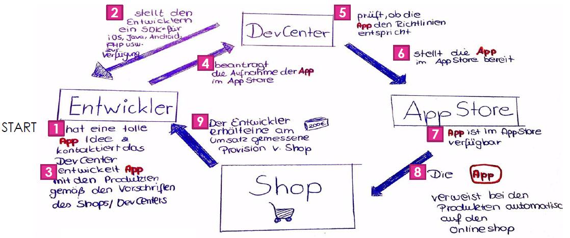Open Commerce Prinzip