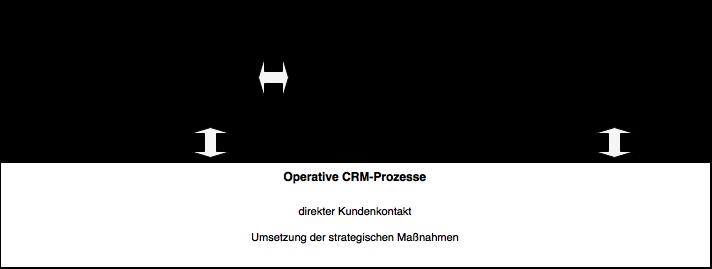 Prozesse im CRM