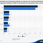 statista - CRM-Anbieter in Deutschland nach Umsatz, 2012 und 2013