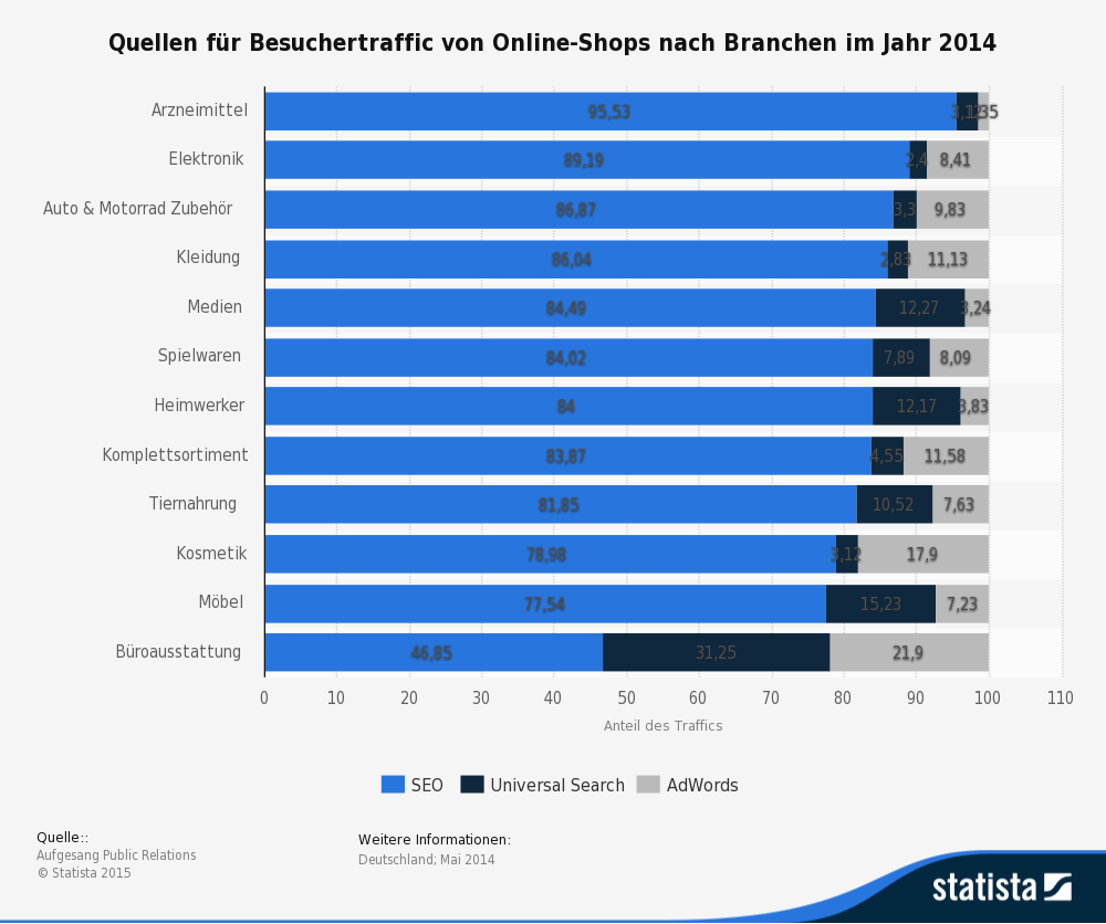 Statistik Besucherquellen von Online-Shops
