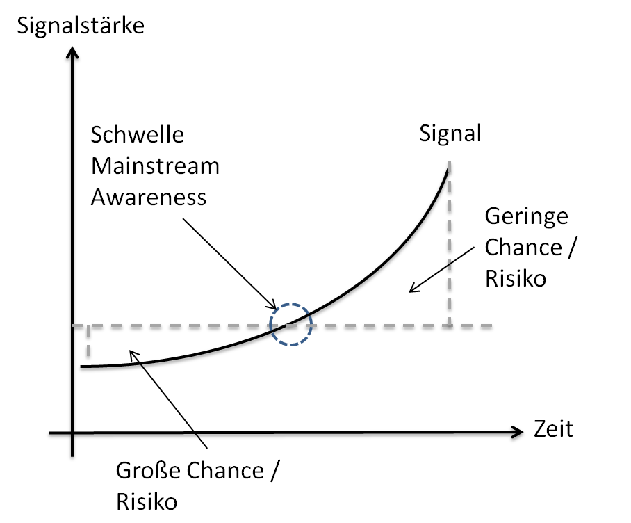 Weak Signals Graph