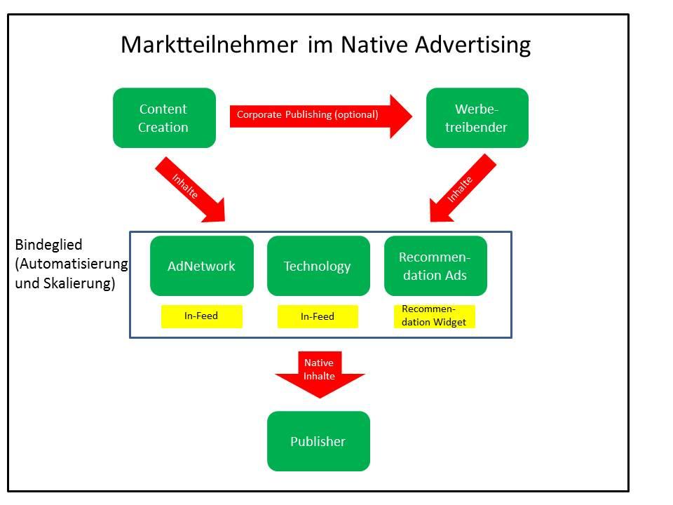 Schematische Darstellung der Marktteilnehmer im Native Advetising