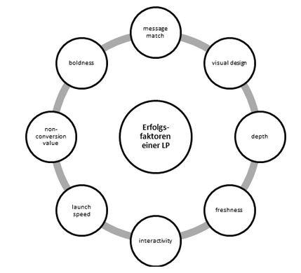 Erfolgsfaktoren einer Landingpage