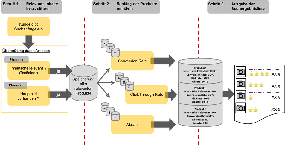 Darstellung eines Framework- Amazon SEO Such- und Rankingalgorithmus