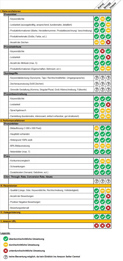 Bewertung der Amazon SEO Maßnahmen der Händler Kavaj, Snugg und Vakoo