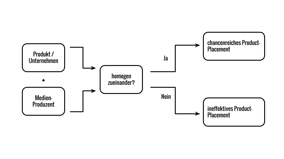 Diagramm Homogenität Product-Placements