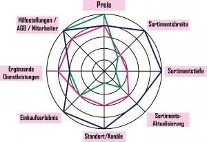 Diagramm MC Analyse - Classico, Unger, Breuninger
