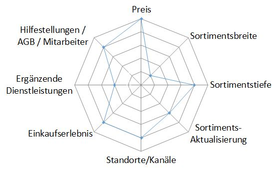 Differenzierungsfaktoren