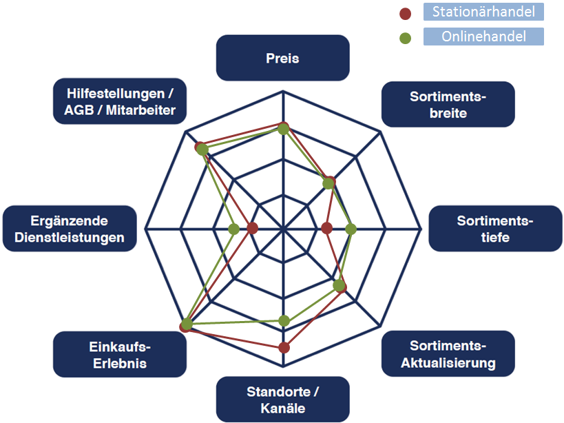 Spinnennetz von den Differenzierungsfaktoren von Timberland