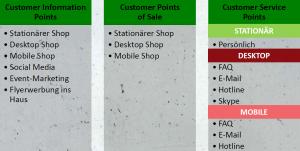 Customer Touch Point Management der Multi Channel Retailing Analyse von Titus (eigene Darstellung)