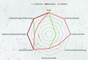 Differenzierungsfaktoren der Multi Channel Retailing Analyse von Titus